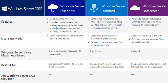 licenza standard R2, centro dati R2 di Windows Server 2012 di DVD 64Bit di Windows Server 2012 di inglese